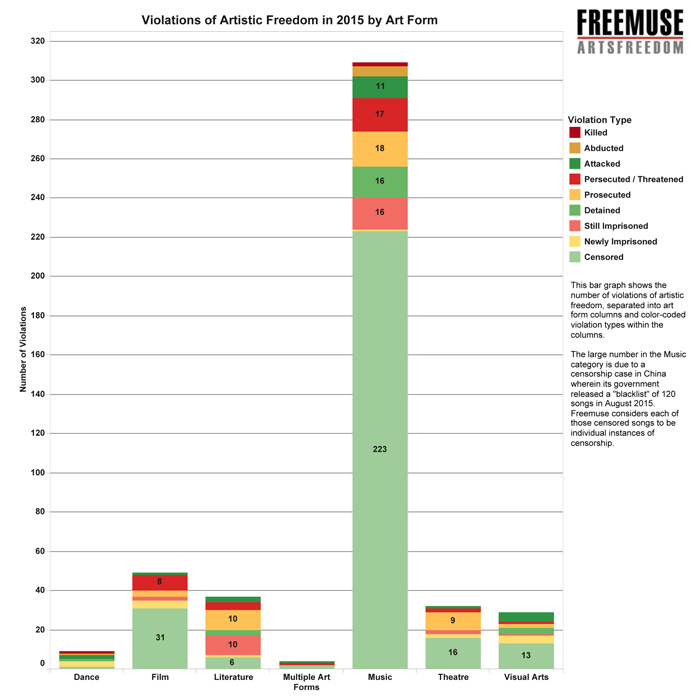 Violation-Types-by-Art-Form-2015-FINAL